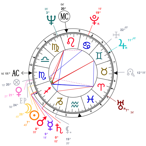 Astrology: Dick Clark, date of birth: 1929/11/30, Horoscope.