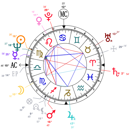 Astrology: Dick Lebeau, date of birth: 1937/09/09, Horoscope.