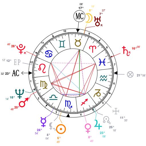 Astrology: Dick Vermeil, date of birth: 1936/10/30, Horoscope.