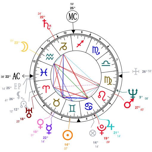 Astrology: Richard Hickock, date of birth: 1931/06/06, Horoscope.