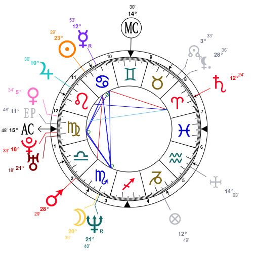 Astrology: Will Ferrell, date of birth: 1967/07/16, Horoscope.