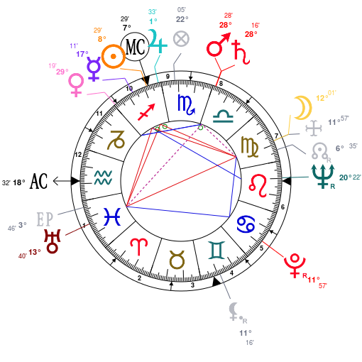 Astrology: Dick Shawn, date of birth: 1923/12/01, Horoscope.