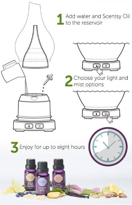 1000+ ideas about Scentsy Oils on Pinterest.