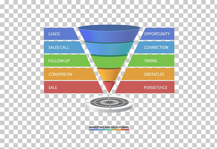 Sales process Digital marketing Touchpoint, Sales Funnel PNG.
