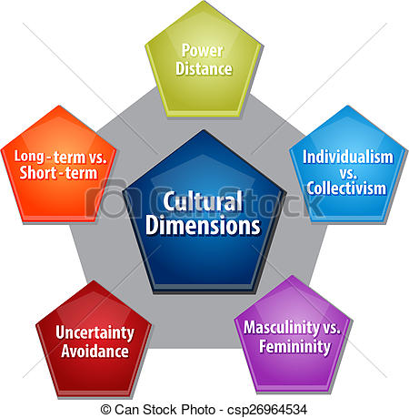 cultural dimensions in ihrm Sample of international human resource management ihrm essay of cultural dimensions is the one proposed by hofstede in his four cultural dimensions.