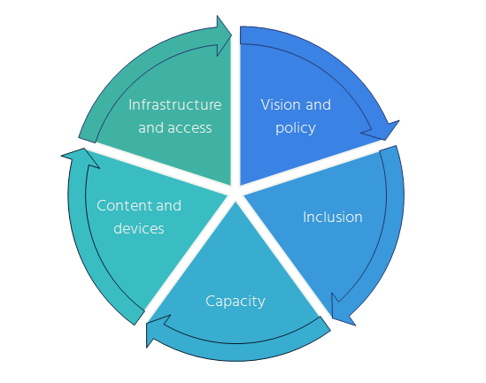 Internet Access and Education: Key considerations for policy makers.