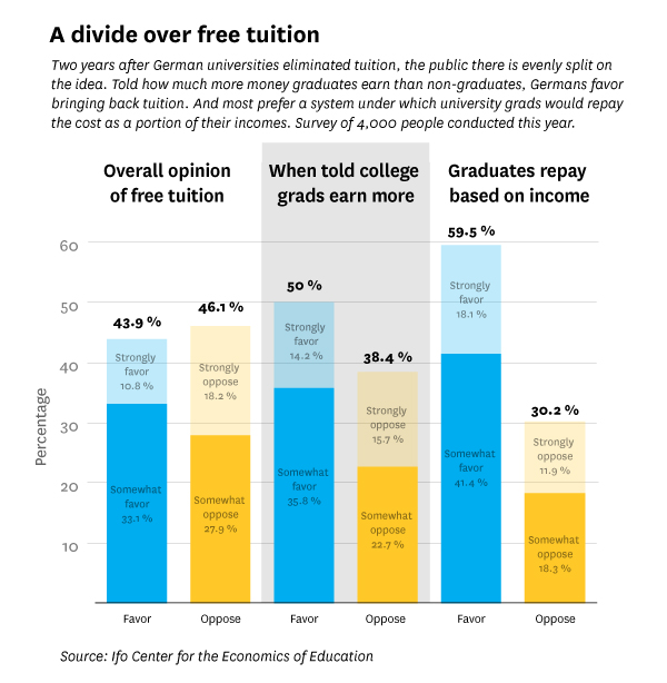 How free college tuition in one country exposes unexpected pros and cons.