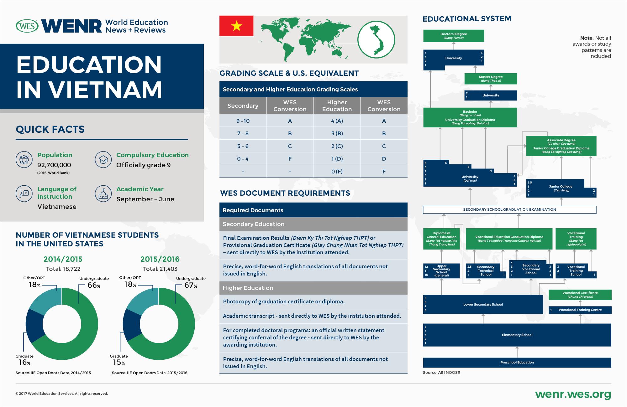 Education in Vietnam.