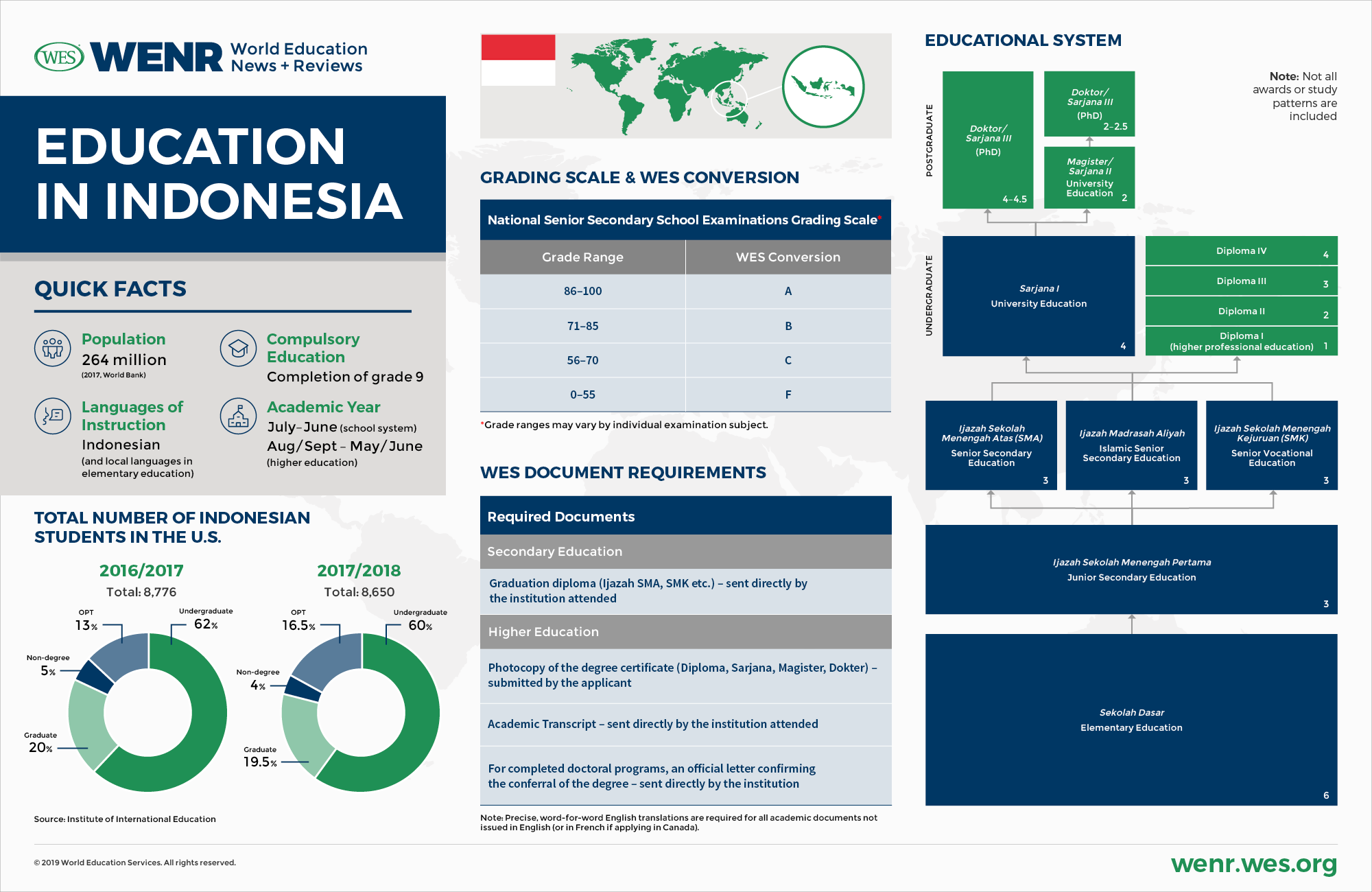Education in Indonesia.