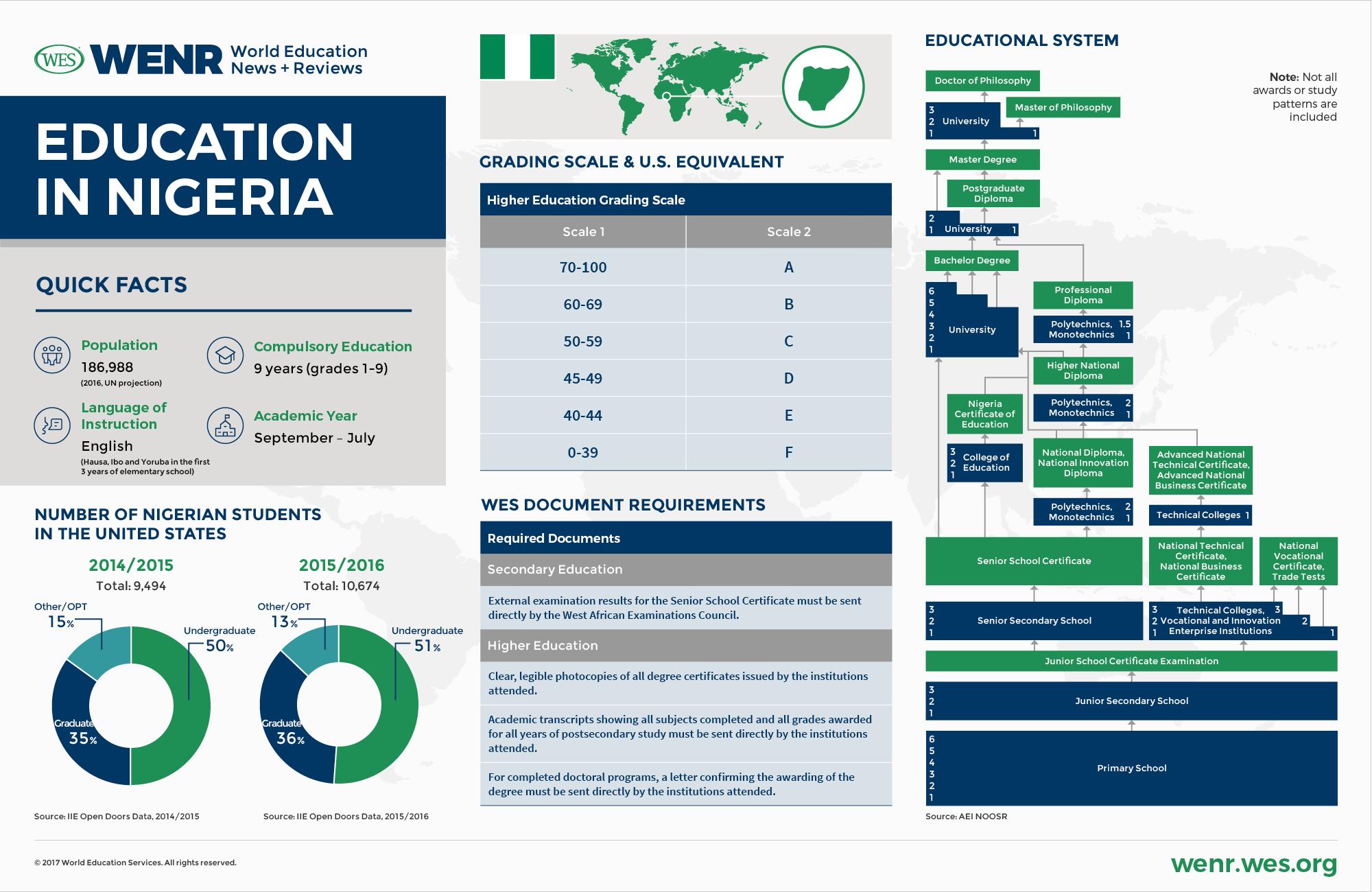 Education in Nigeria.