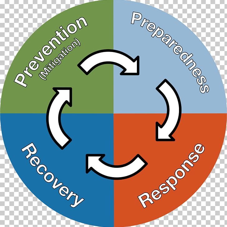 Emergency Management Preparedness Disaster Recovery PNG, Clipart.