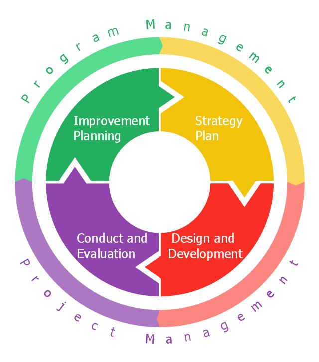 Emergency management exercise cycle.