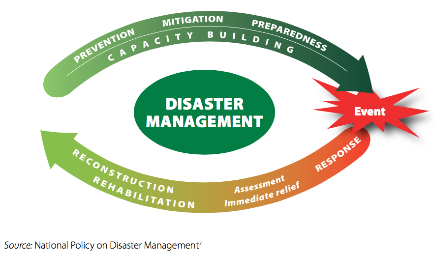 Strengthening disaster risk management in India: A review of five.