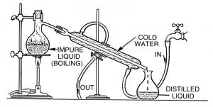 Distill Clip Art Download.