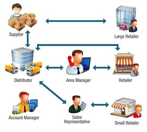 Product distribution clipart 8 » Clipart Portal.