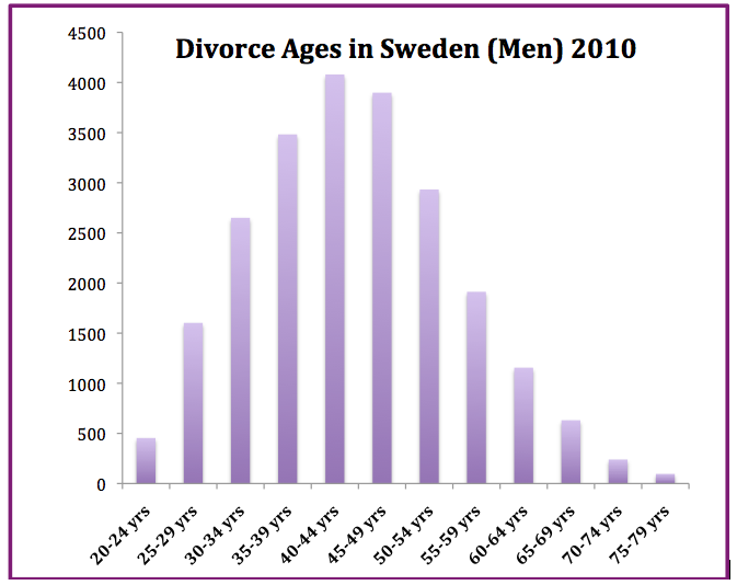 Divorce law in Sweden.