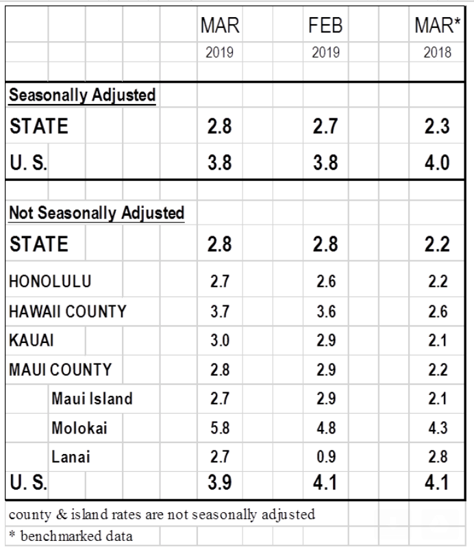 Big Island Unemployment Rate Rises Slightly.