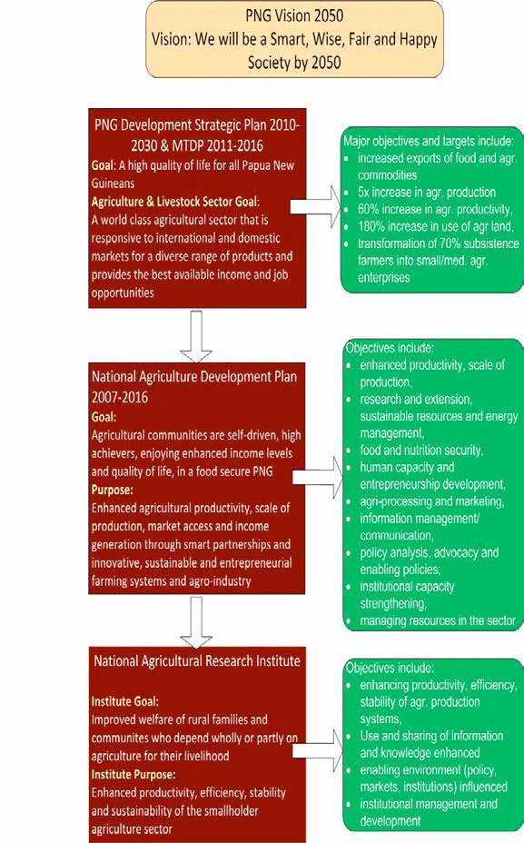 National agricultural development objectives (NSPTF 2009; DNPM 2010.