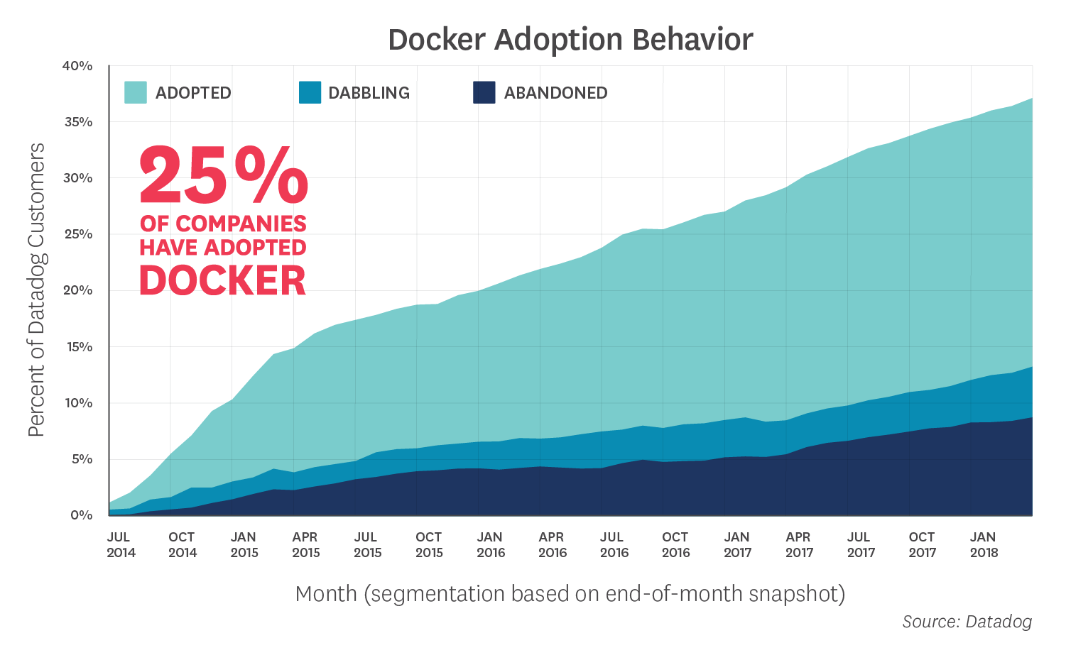 8 surprising facts about real Docker adoption.