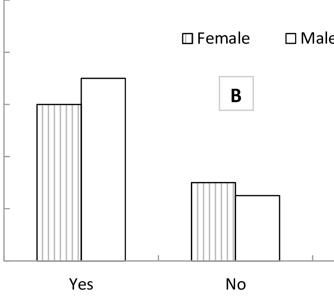 The number of DODL (A) and BARD (B) students' responses to the.
