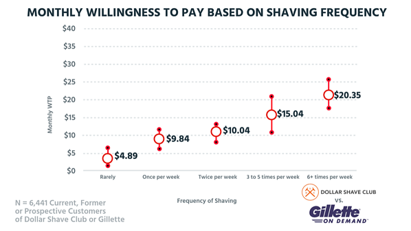 Tearing Down the Pricing of Dollar Shave Club and Gillette.