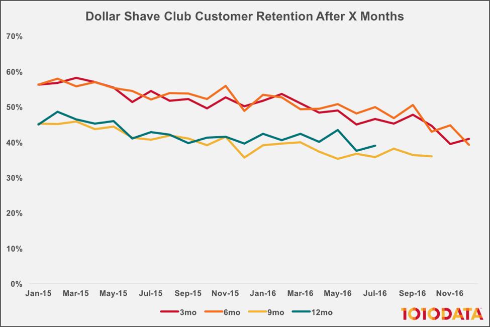 Dollar Shave Club Sales Flatline After $1B Unilever Acquisition.