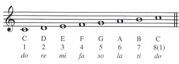 Do Re Mi (Solfège and Hand Signs).