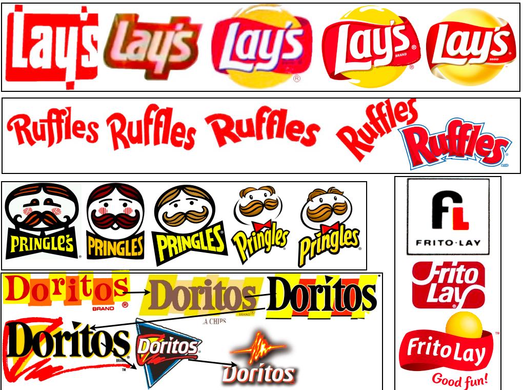 Pringles Logo Evolution.