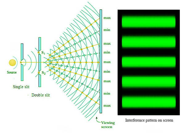 The Double Slit Experiment: A Rational Explanation.