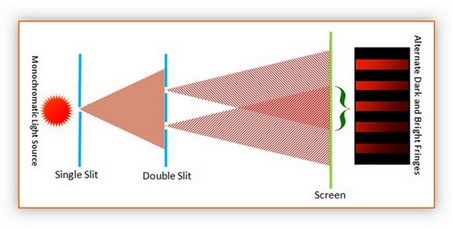 Physical Optics: Young's Double Slit Experiment.