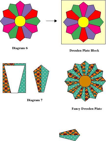 1000+ ideas about Dresden Plate Patterns on Pinterest.