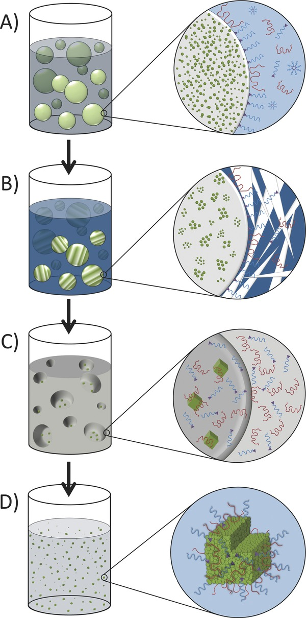 Production of solid drug nanoparticles by emulsion.