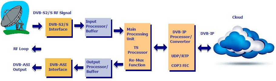 Alitronika AT60IP IP based DVB.