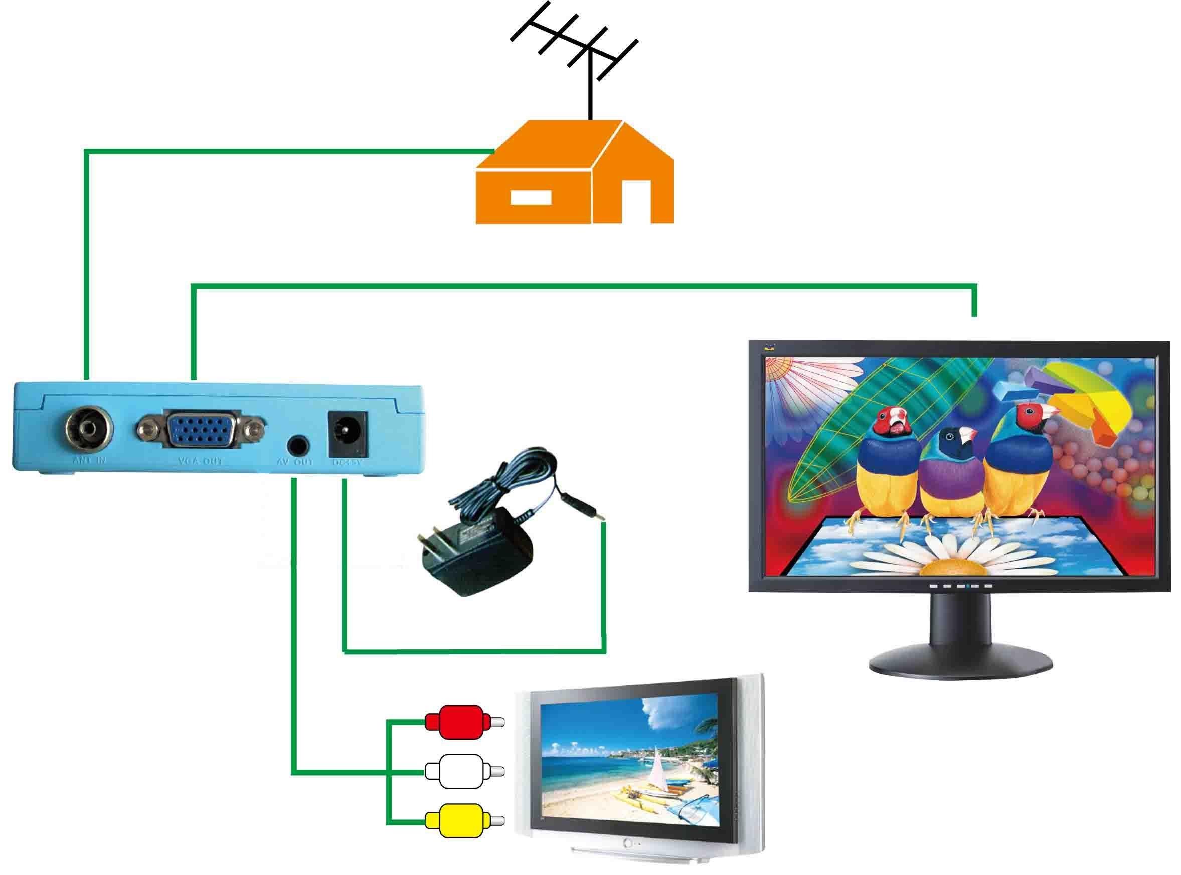 External TV Tuner / Converter.
