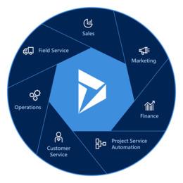 Dynamics 365 Microsoft Dynamics Enterprise resource planning.