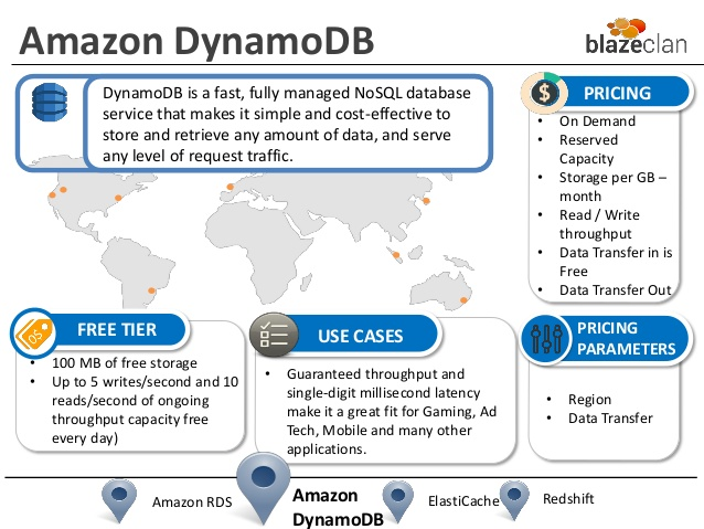 dynamodb pricing 20 free Cliparts | Download images on