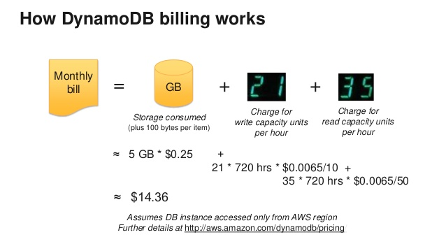 dynamodb pricing 20 free Cliparts   Download images on