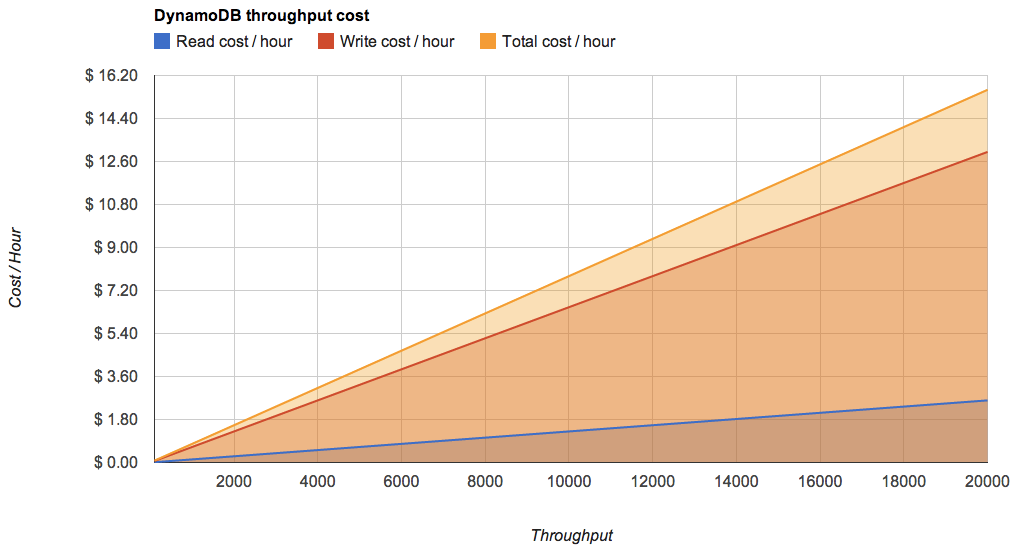 The economic scalability of DynamoDB.
