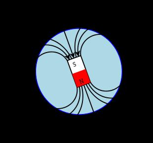 Magnetic field.