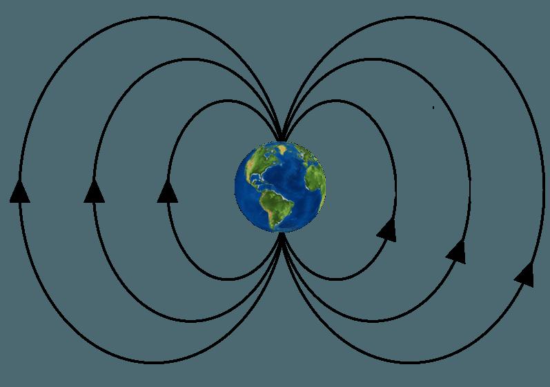 Magnetic North vs Geographic (True) North Pole.