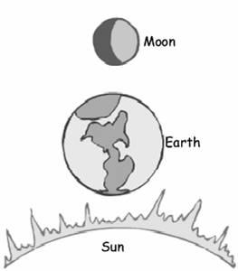 Earth, Sun and Moon.