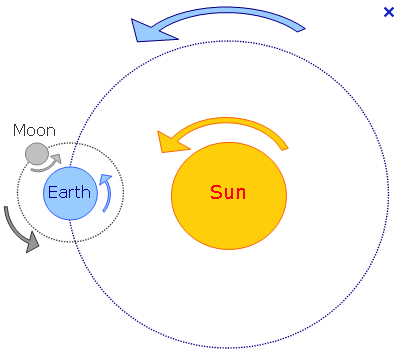 Earth around the Sun Clip Art.