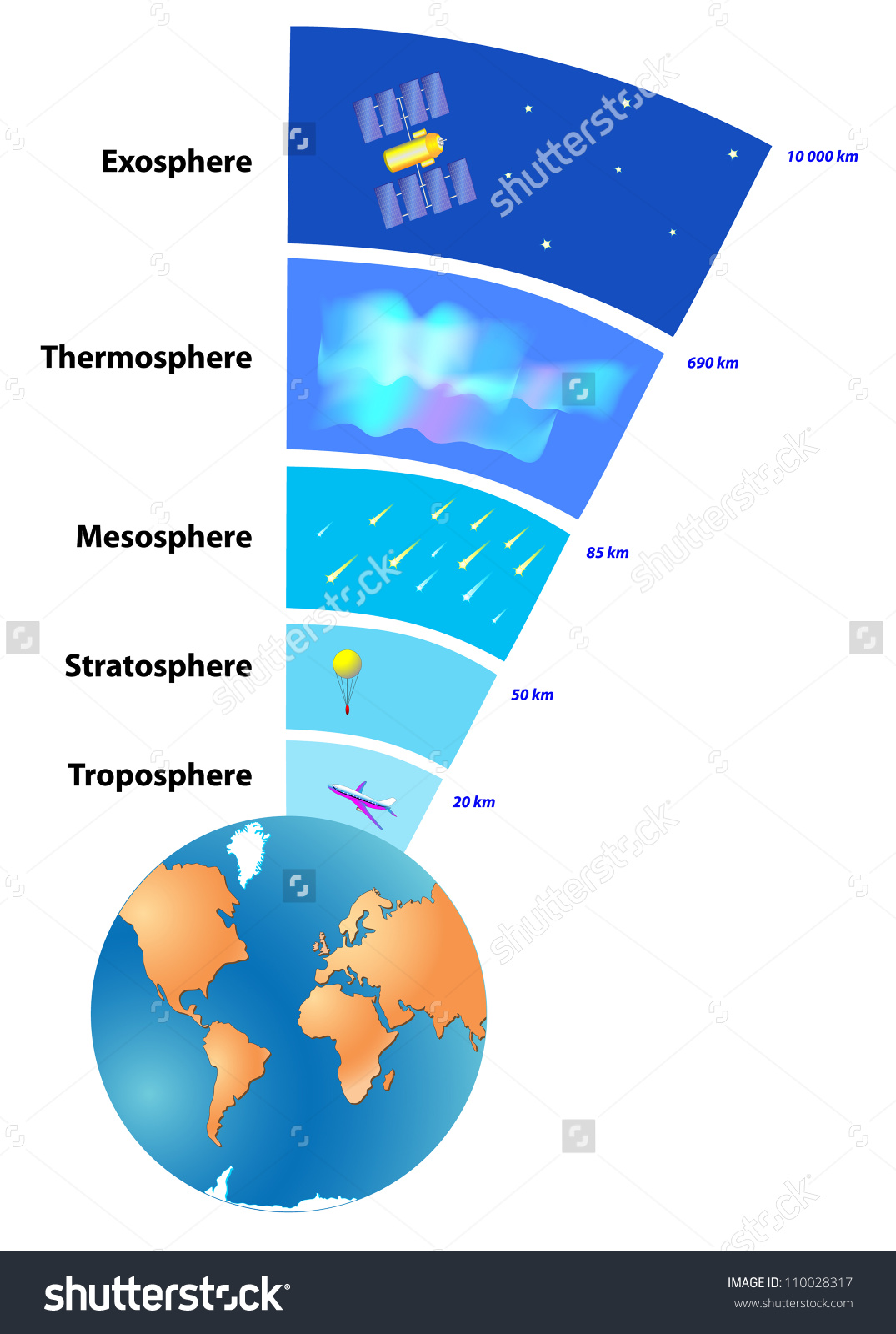 Earth's atmosphere clipart.