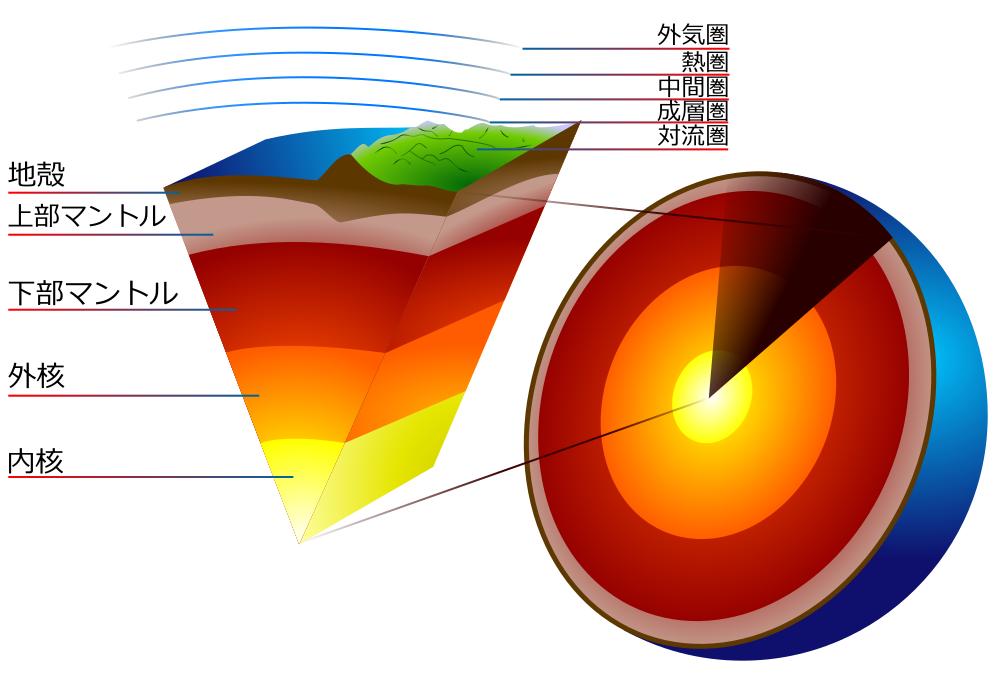 Earth crust cutaway japanese.