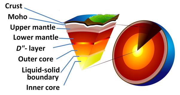 What are 5 facts about the earth's crust?.