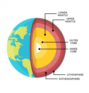 Inside Earth: The Crust, Mantle and Core.