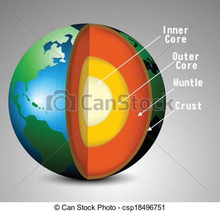 Earth structure.