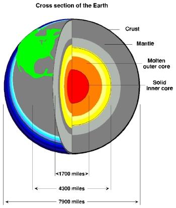 The Earth's Interior.
