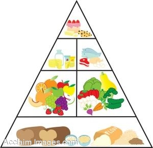 Healthy food pyramid clipart.