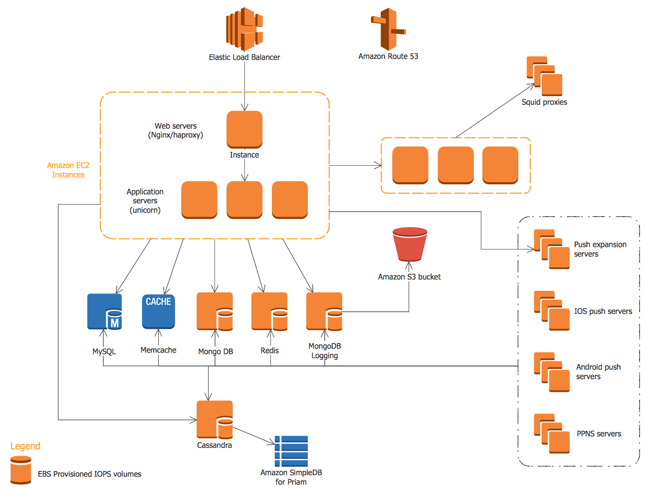 AWS Architecture Diagrams Solution.